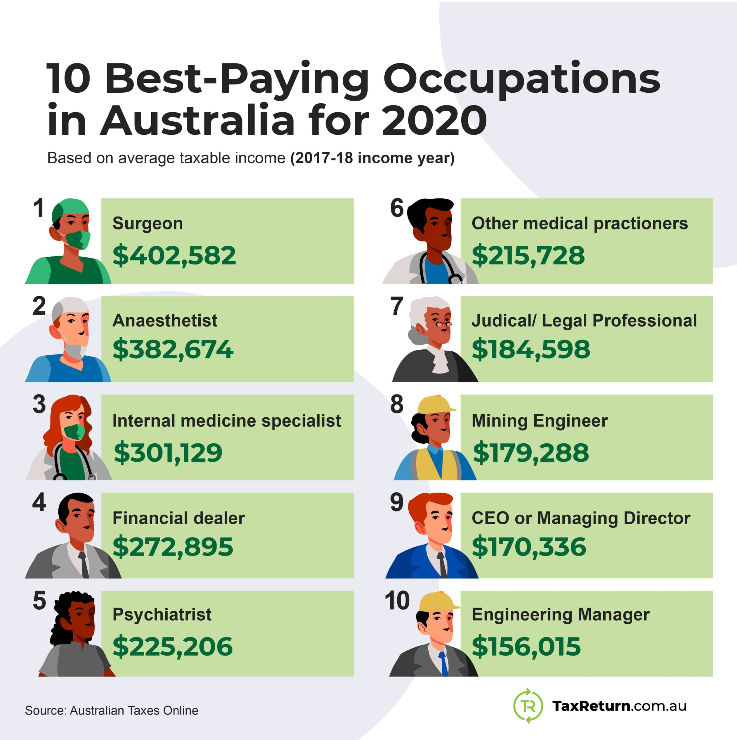 infographic highest paid jobs australia